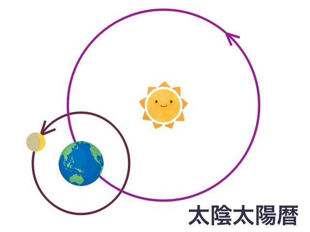 太陰太陽暦(太陽から見た地球と月の動き)