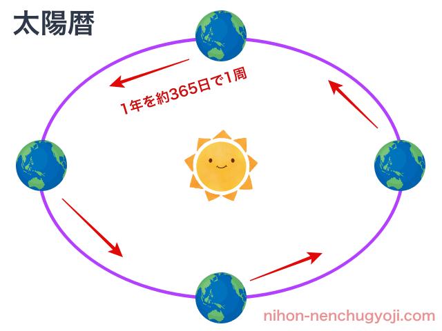 太陽暦(太陽から見た地球の動き)