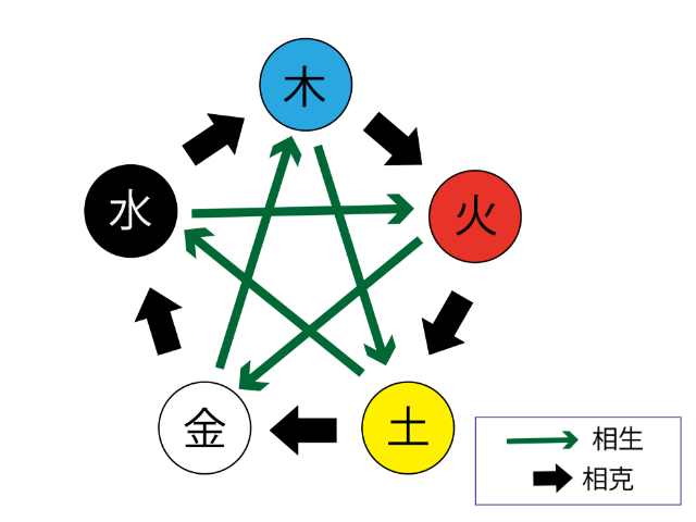 五行説(相克と相生の関係)図