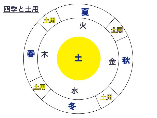 土用と四季(五行説)